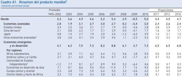 Perspectivas de la economía mundial