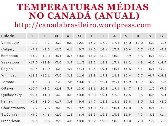 temperaturas_med_canada