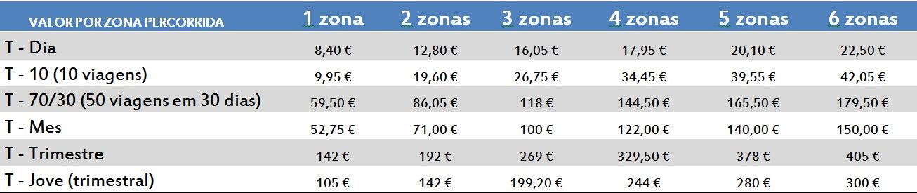 Transporte. Barcelona - valor Barcelona - Qual o custo de vida em Barcelona?